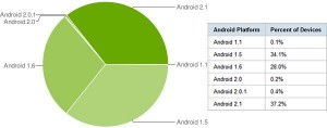 Android - Abril